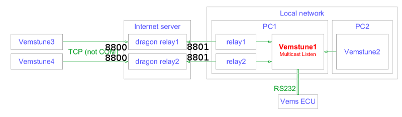 multicast_relay_8800.png