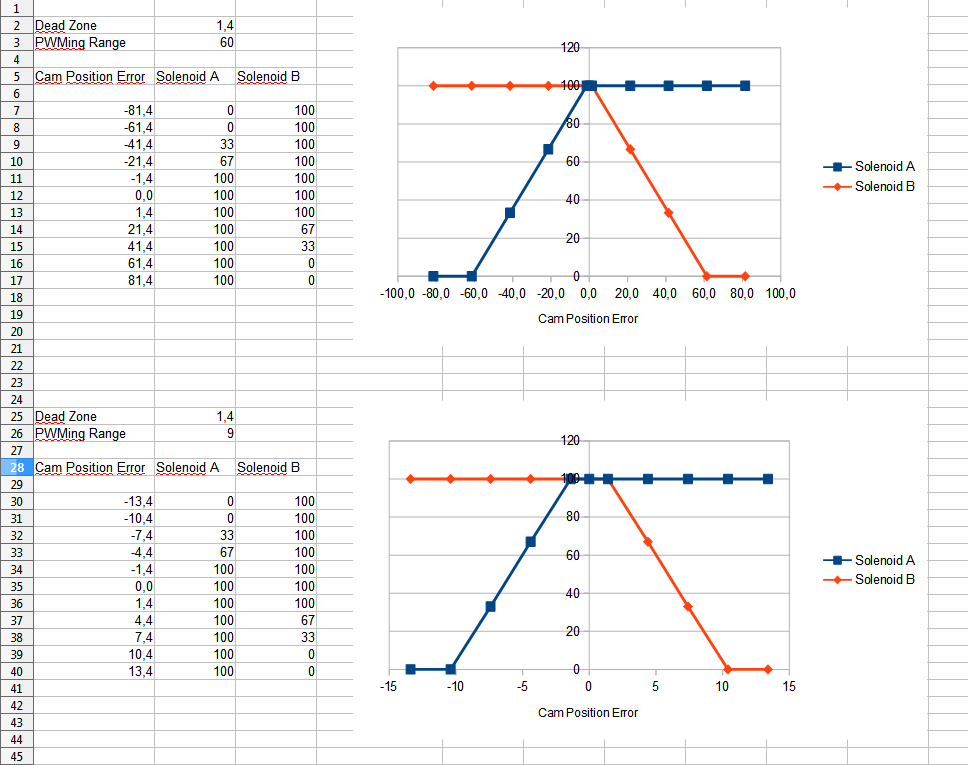 dual_vanos_graph.png